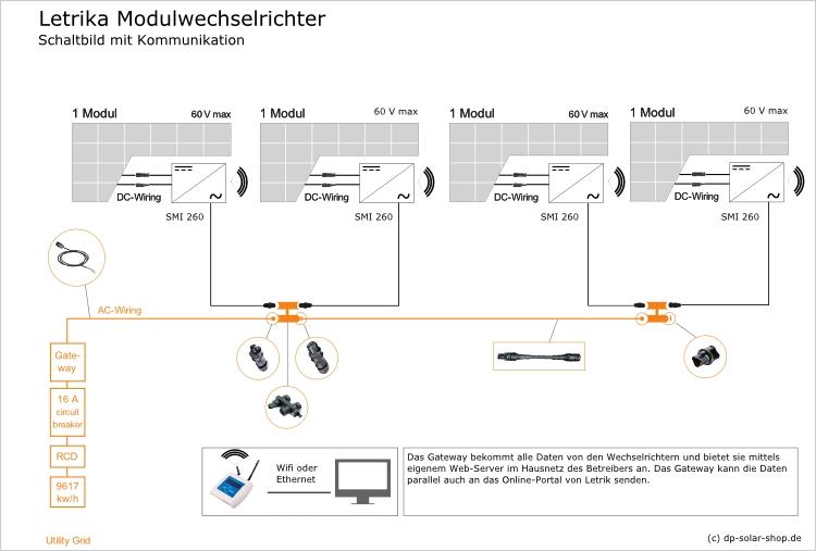 Letrika Communication Gateway für Modulwechselrichter - dp-solar-shop